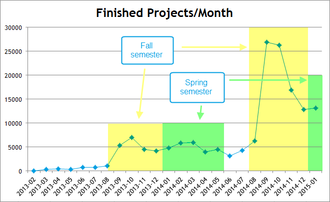 Snap cloud finished projects by month with semesters marked