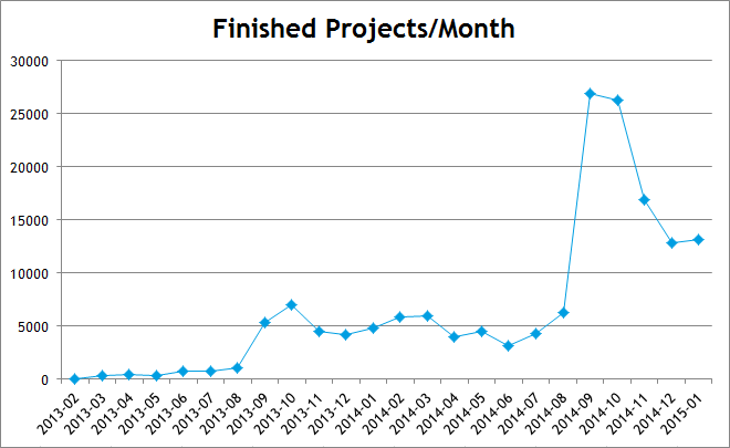 Snap cloud finished projects by month